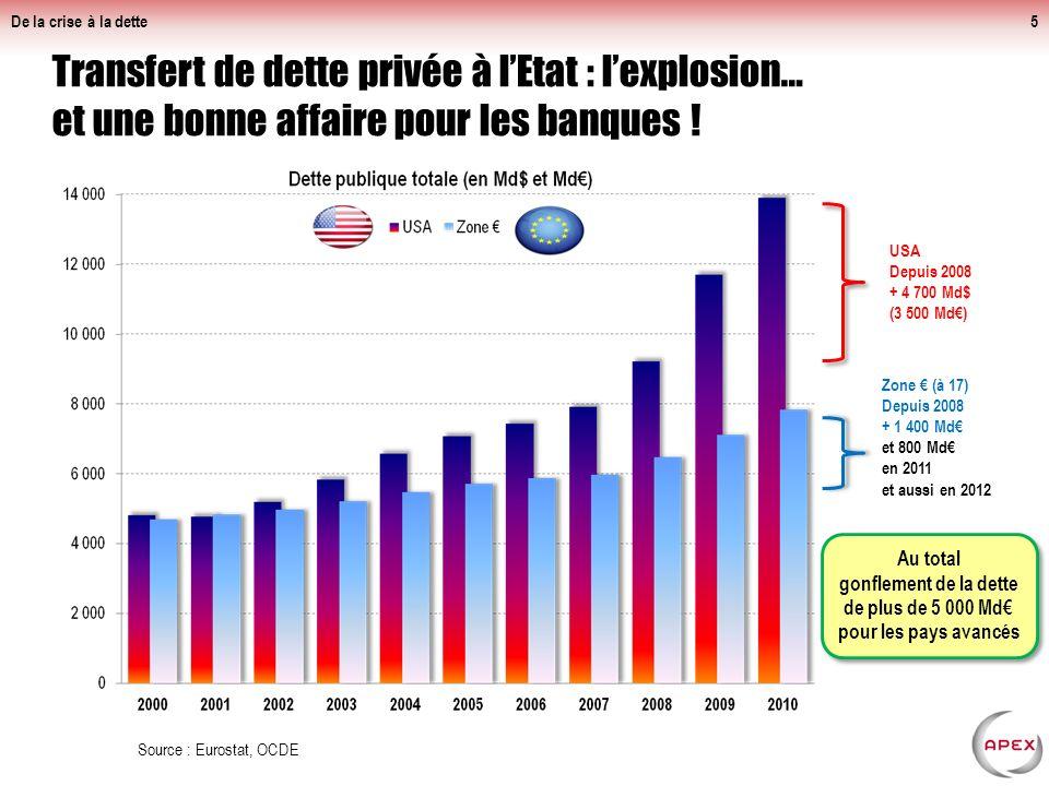 Transfert de dette privée à lEtat : lexplosion… et une bonne affaire pour les banques .