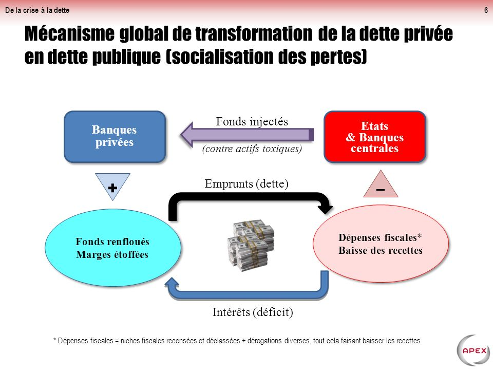 Mécanisme global de transformation de la dette privée en dette publique (socialisation des pertes) De la crise à la dette6 Banques privées Etats & Banques centrales Etats & Banques centrales Fonds injectés (contre actifs toxiques) Dépenses fiscales* Baisse des recettes – Fonds renfloués Marges étoffées + * Dépenses fiscales = niches fiscales recensées et déclassées + dérogations diverses, tout cela faisant baisser les recettes Intérêts (déficit) Emprunts (dette)