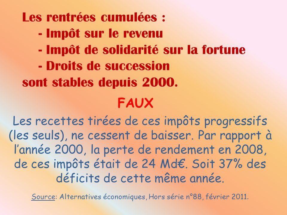 Les rentrées cumulées : - Impôt sur le revenu - Impôt de solidarité sur la fortune - Droits de succession sont stables depuis 2000. FAUX Les recettes