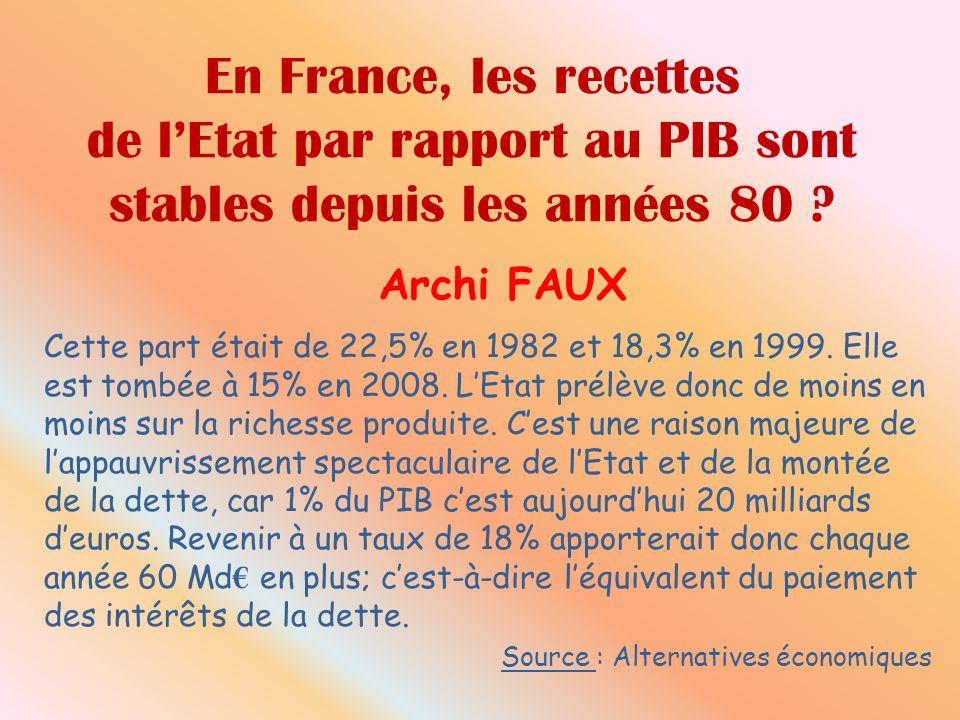 En France, les recettes de lEtat par rapport au PIB sont stables depuis les années 80 ? Archi FAUX Cette part était de 22,5% en 1982 et 18,3% en 1999.