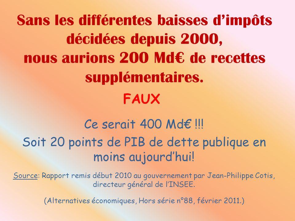 Sans les différentes baisses dimpôts décidées depuis 2000, nous aurions 200 Md de recettes supplémentaires. FAUX Ce serait 400 Md !!! Soit 20 points d