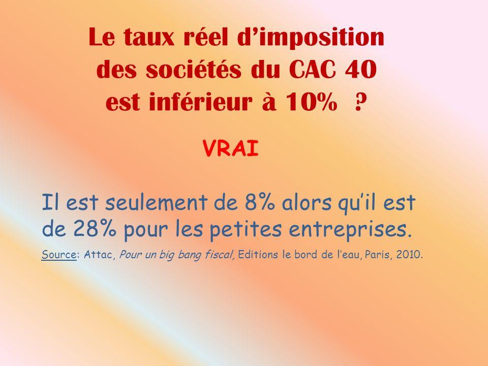 Le taux réel dimposition des sociétés du CAC 40 est inférieur à 10% ? Il est seulement de 8% alors quil est de 28% pour les petites entreprises. Sourc