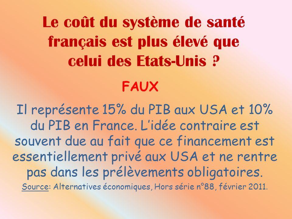 Le coût du système de santé français est plus élevé que celui des Etats-Unis ? FAUX Il représente 15% du PIB aux USA et 10% du PIB en France. Lidée co