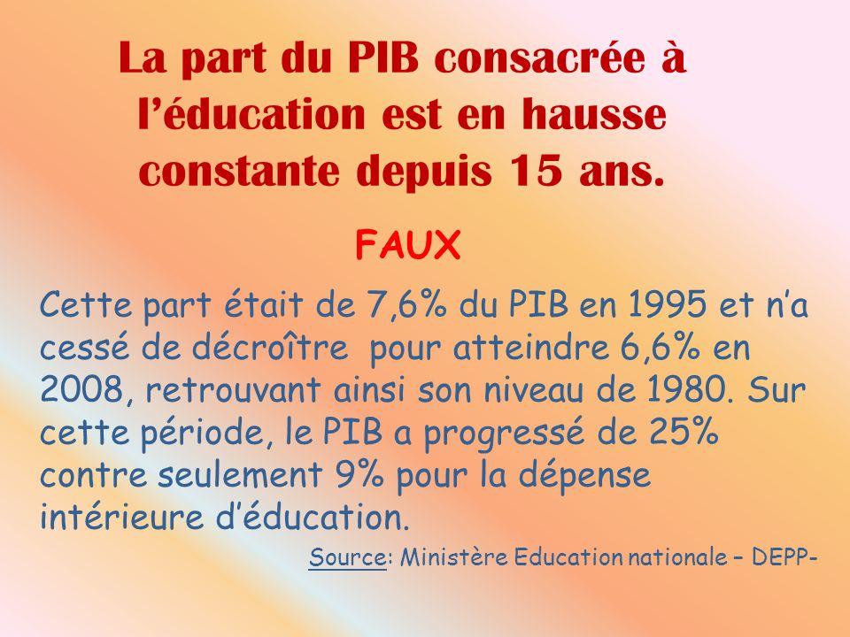 La part du PIB consacrée à léducation est en hausse constante depuis 15 ans. FAUX Cette part était de 7,6% du PIB en 1995 et na cessé de décroître pou