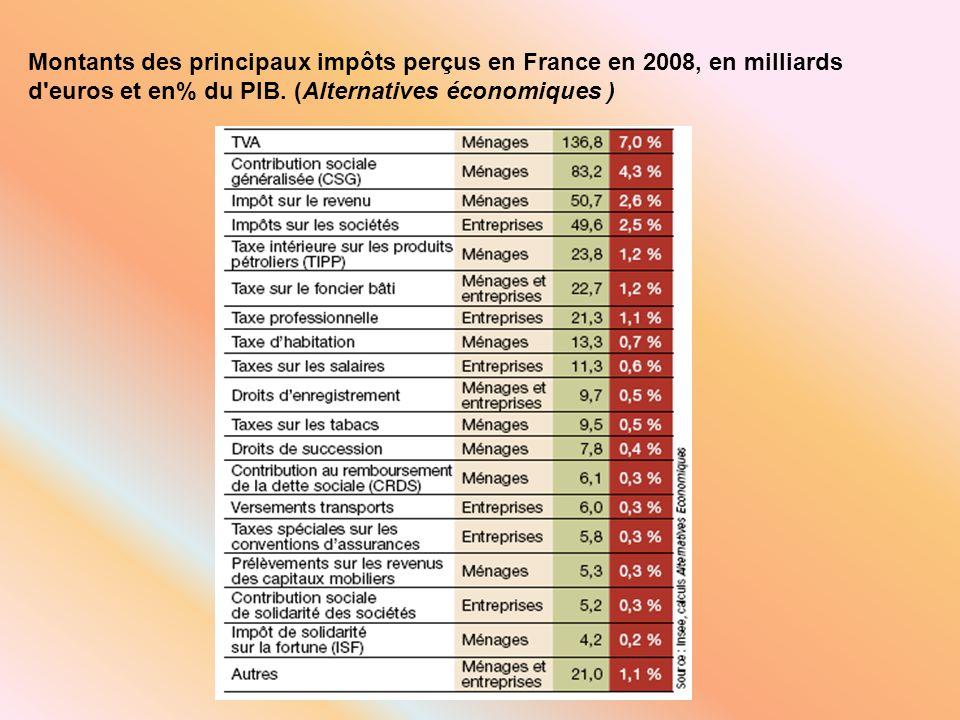 Montants des principaux impôts perçus en France en 2008, en milliards d'euros et en% du PIB. (Alternatives économiques )