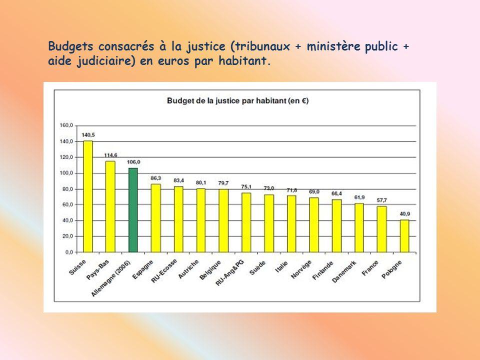 Budgets consacrés à la justice (tribunaux + ministère public + aide judiciaire) en euros par habitant.