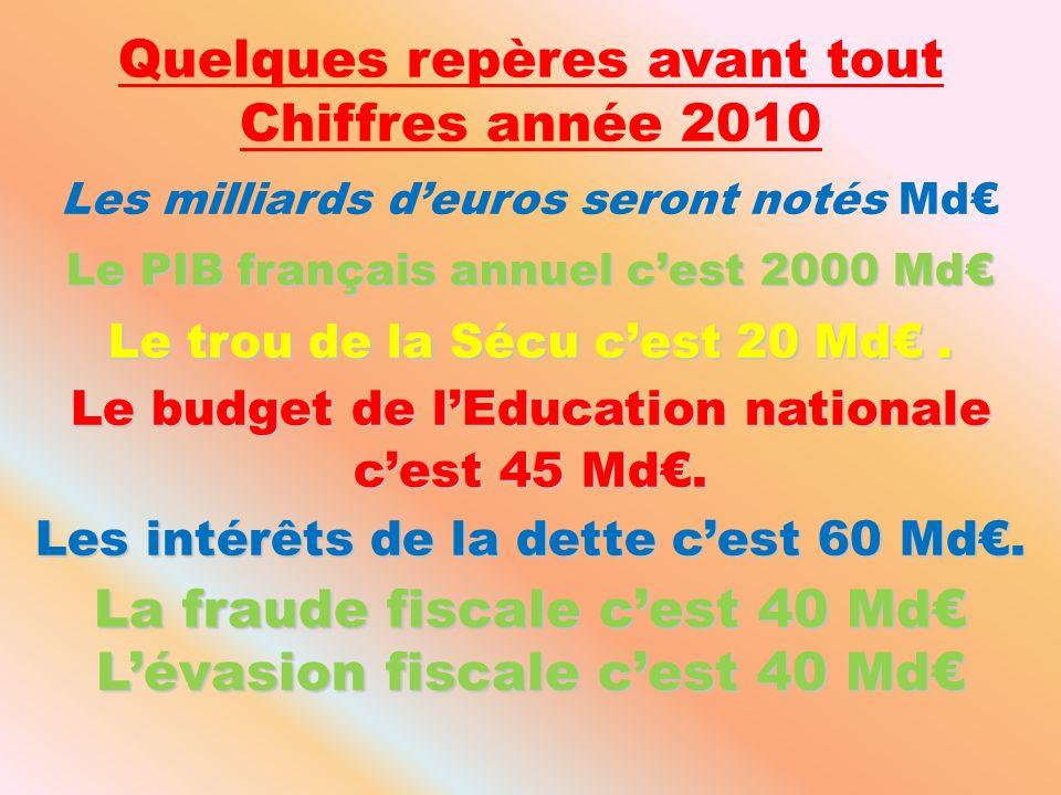 Quelques repères avant tout Chiffres année 2010 Les milliards deuros seront notés Md Le PIB français annuel cest 2000 Md Le trou de la Sécu cest 20 Md.