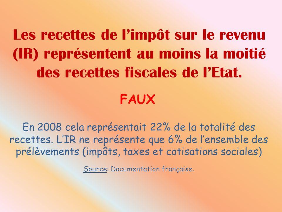 Les recettes de limpôt sur le revenu (IR) représentent au moins la moitié des recettes fiscales de lEtat. FAUX En 2008 cela représentait 22% de la tot