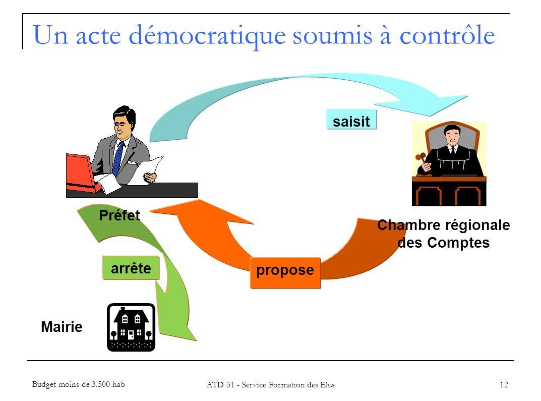 arrête Mairie 12 propose Préfet Chambre régionale des Comptes saisit Un acte démocratique soumis à contrôle Budget moins de 3.500 hab ATD 31 - Service