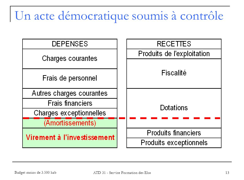 13 Un acte démocratique soumis à contrôle Budget moins de 3.500 hab ATD 31 - Service Formation des Elus