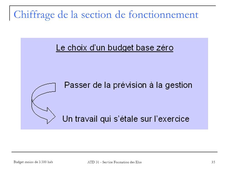 Chiffrage de la section de fonctionnement 35 Budget moins de 3.500 hab ATD 31 - Service Formation des Elus