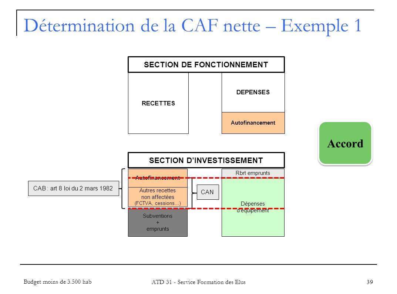 39 RECETTES DEPENSES Autofinancement Rbrt emprunts Dépenses déquipement Autres recettes non affectées (FCTVA, cessions…) Autofinancement CAB : art 8 l