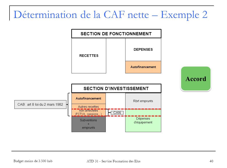 40 RECETTES DEPENSES Autofinancement Rbrt emprunts Dépenses déquipement Autres recettes non affectées (FCTVA, cessions…) Autofinancement CAB : art 8 l