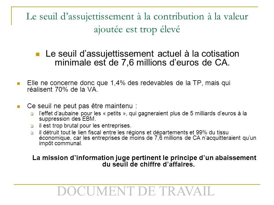 DOCUMENT DE TRAVAIL Le seuil dassujettissement à la contribution à la valeur ajoutée est trop élevé Le seuil dassujettissement actuel à la cotisation minimale est de 7,6 millions deuros de CA.