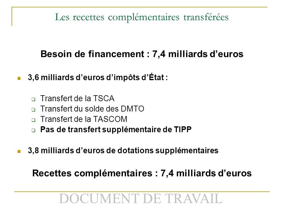 DOCUMENT DE TRAVAIL Les recettes complémentaires transférées Besoin de financement : 7,4 milliards deuros 3,6 milliards deuros dimpôts dÉtat : Transfert de la TSCA Transfert du solde des DMTO Transfert de la TASCOM Pas de transfert supplémentaire de TIPP 3,8 milliards deuros de dotations supplémentaires Recettes complémentaires : 7,4 milliards deuros