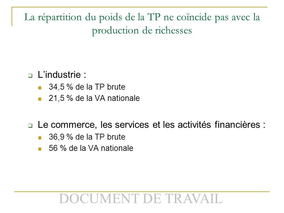 DOCUMENT DE TRAVAIL La répartition du poids de la TP ne coïncide pas avec la production de richesses Lindustrie : 34,5 % de la TP brute 21,5 % de la VA nationale Le commerce, les services et les activités financières : 36,9 % de la TP brute 56 % de la VA nationale