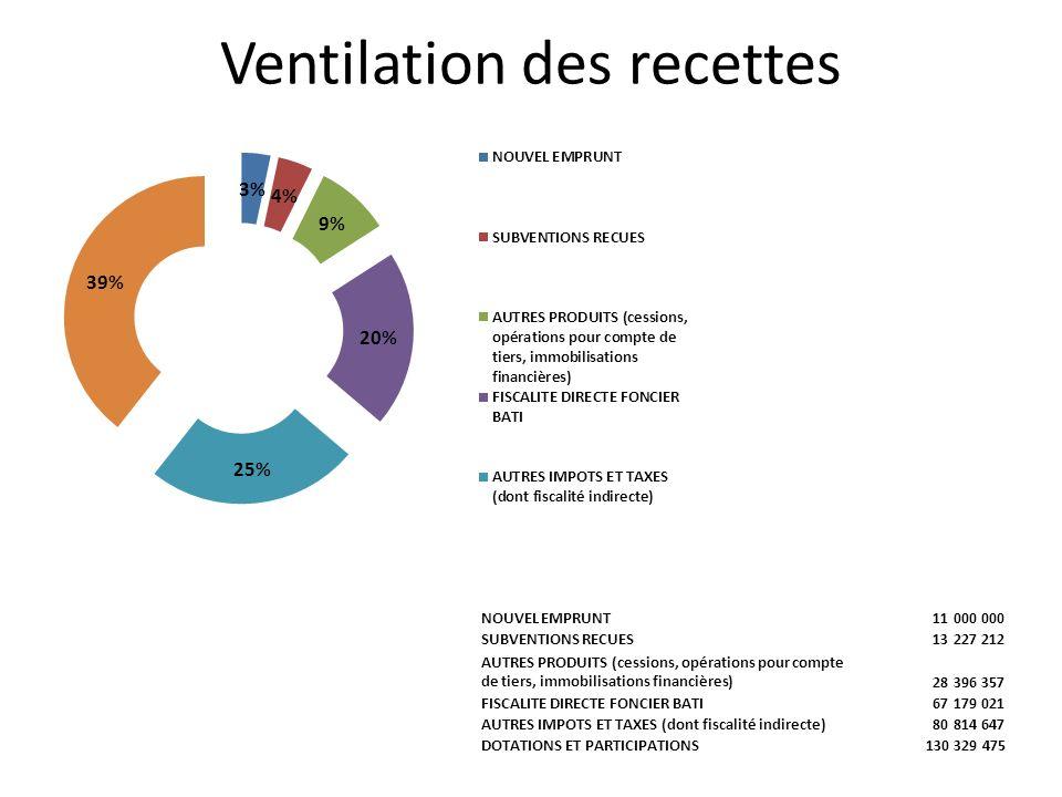 Ventilation des recettes NOUVEL EMPRUNT 11 000 000 SUBVENTIONS RECUES 13 227 212 AUTRES PRODUITS (cessions, opérations pour compte de tiers, immobilis