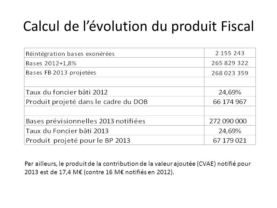 Calcul de lévolution du produit Fiscal Par ailleurs, le produit de la contribution de la valeur ajoutée (CVAE) notifié pour 2013 est de 17,4 M (contre