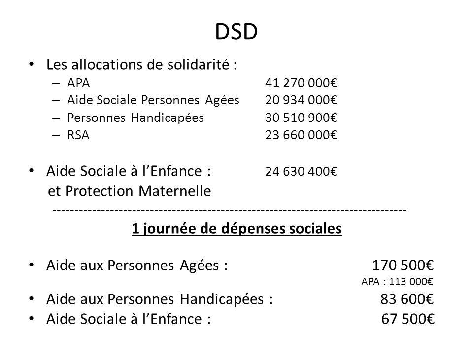 DSD Les allocations de solidarité : – APA 41 270 000 – Aide Sociale Personnes Agées20 934 000 – Personnes Handicapées30 510 900 – RSA23 660 000 Aide S