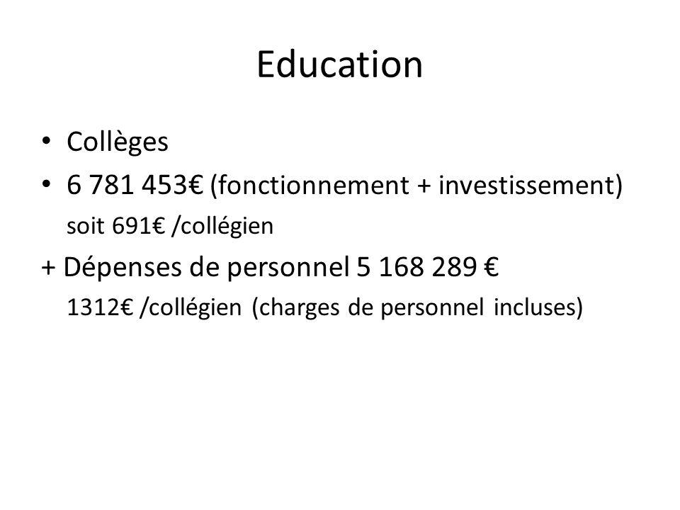 Education Collèges 6 781 453 (fonctionnement + investissement) soit 691 /collégien + Dépenses de personnel 5 168 289 1312 /collégien (charges de perso
