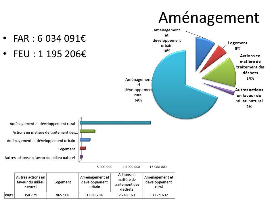 Aménagement FAR : 6 034 091 FEU : 1 195 206