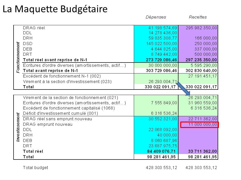 Dépenses réelles par direction (fonctionnement+investissement) BP 2013