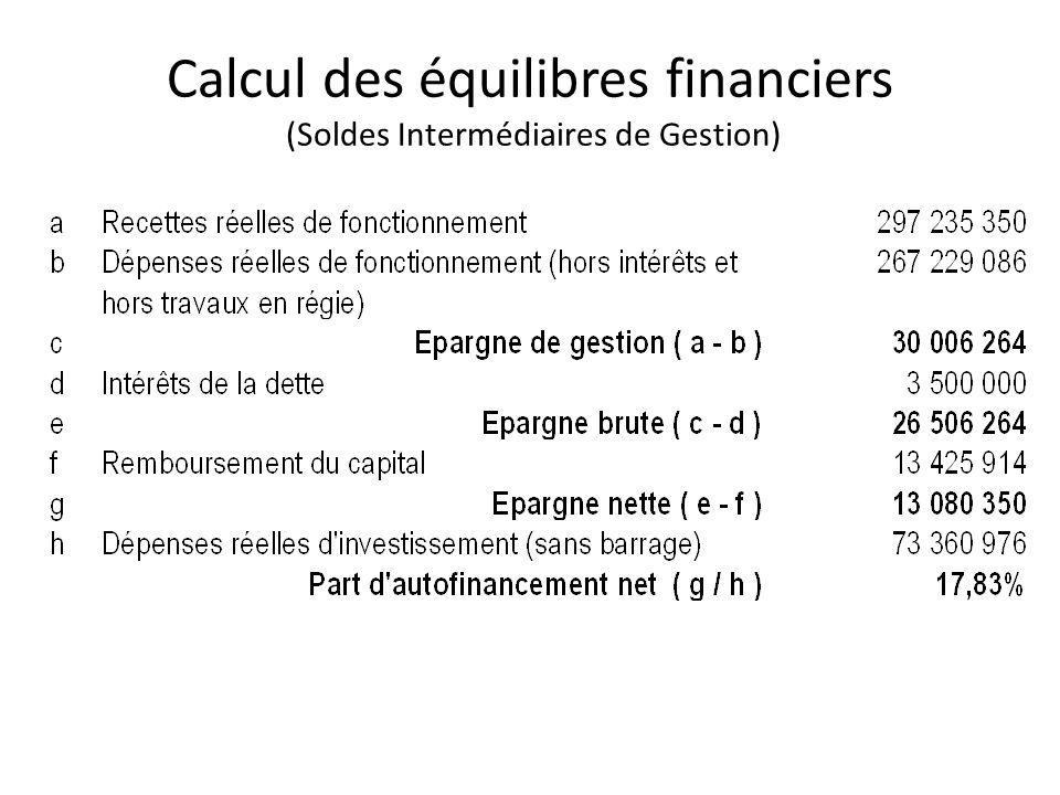 Calcul des équilibres financiers (Soldes Intermédiaires de Gestion)
