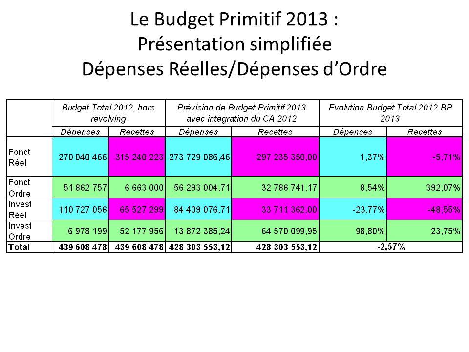 Le Budget Primitif 2013 : Présentation simplifiée Dépenses Réelles/Dépenses dOrdre