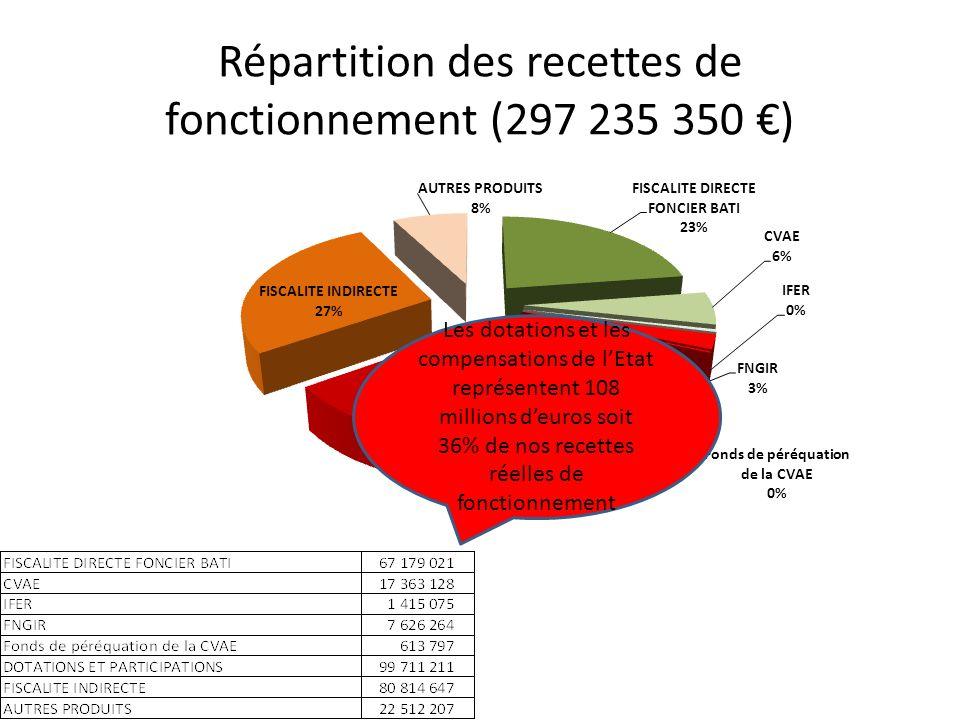 Répartition des recettes de fonctionnement (297 235 350 ) Les dotations et les compensations de lEtat représentent 108 millions deuros soit 36% de nos