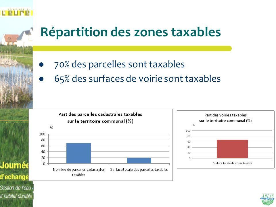 Répartition des zones taxables 70% des parcelles sont taxables 65% des surfaces de voirie sont taxables
