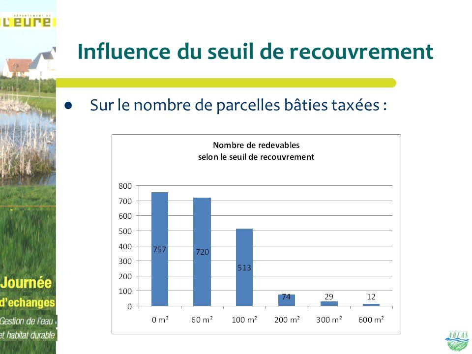 Influence du seuil de recouvrement Sur le nombre de parcelles bâties taxées :
