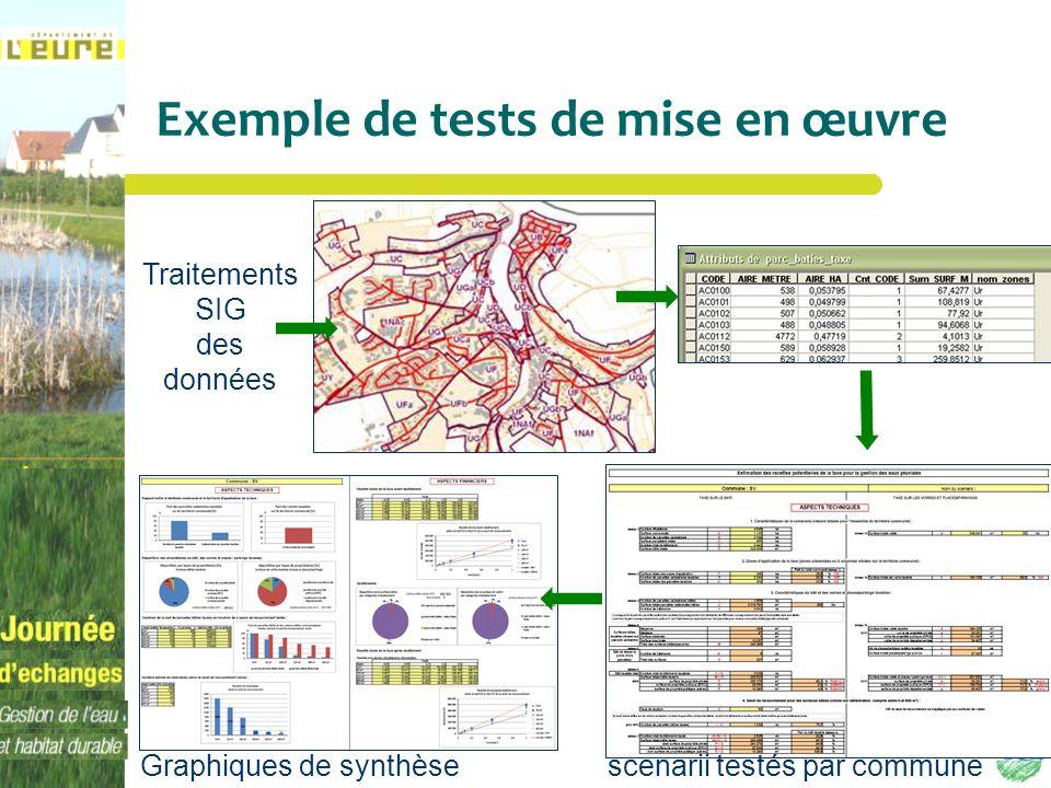 Exemple de tests de mise en œuvre Traitements SIG des données scenarii testés par communeGraphiques de synthèse