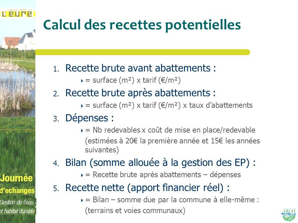 Calcul des recettes potentielles 1. Recette brute avant abattements : = surface (m²) x tarif (/m²) 2. Recette brute après abattements : = surface (m²)