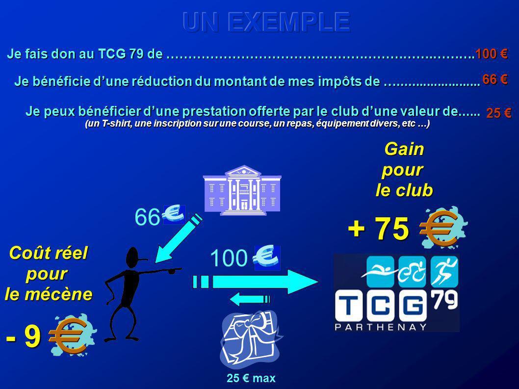 900 Sur une base de 100 licenciés, une augmentation de cotisation de 9 génèrerait 900 de recettes supplémentaires pour le club.