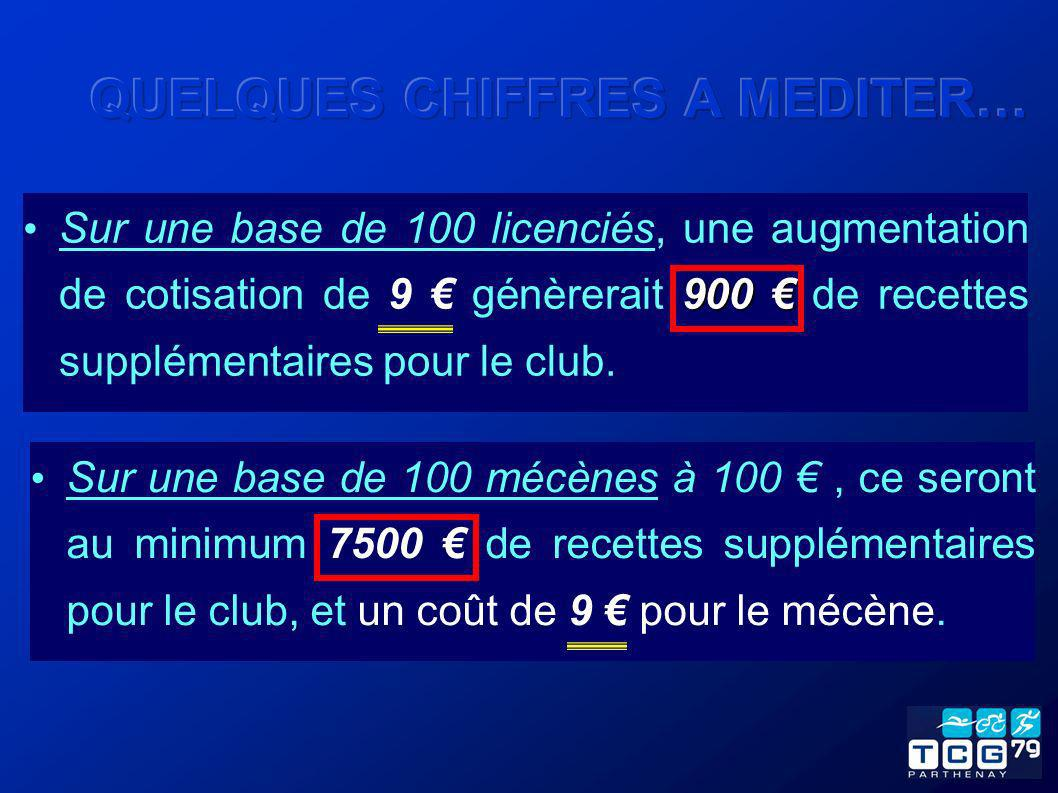 900 Sur une base de 100 licenciés, une augmentation de cotisation de 9 génèrerait 900 de recettes supplémentaires pour le club. Sur une base de 100 mé