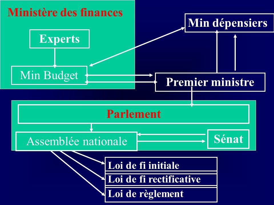 Ministère des finances Experts Min Budget Min dépensiers Premier ministre Parlement Assemblée nationale Sénat Loi de fi initiale Loi de fi rectificati