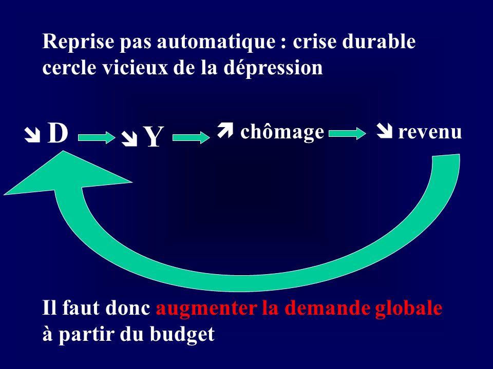 D Y chômage revenu Reprise pas automatique : crise durable cercle vicieux de la dépression Il faut donc augmenter la demande globale à partir du budge