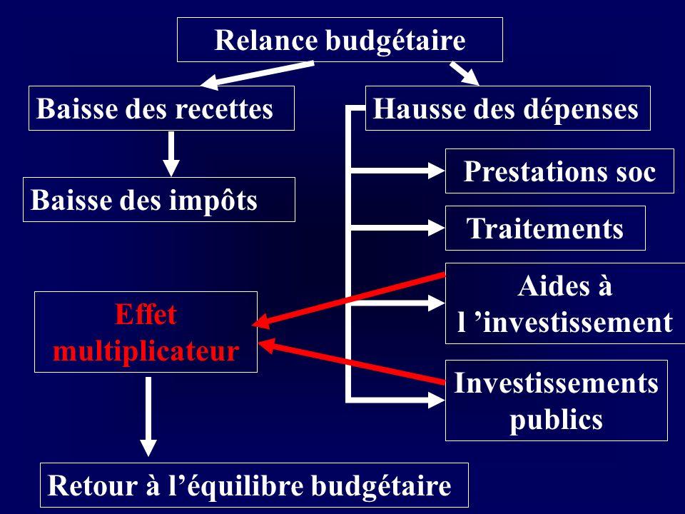 Relance budgétaire Baisse des recettesHausse des dépenses Baisse des impôts Prestations soc Traitements Aides à l investissement Investissements publi