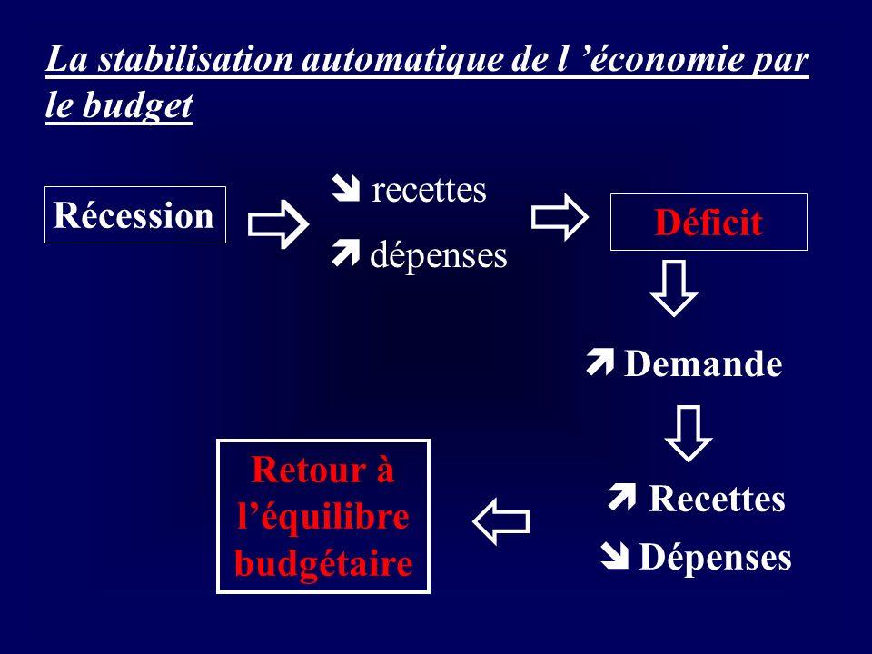 La stabilisation automatique de l économie par le budget Récession recettes dépenses Déficit Demande Recettes Dépenses Retour à léquilibre budgétaire