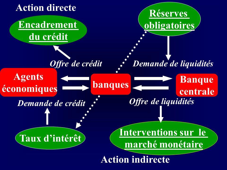 Action indirecte Action directe Agents économiques banques Banque centrale Encadrement du crédit Offre de crédit Demande de crédit Taux dintérêt Deman