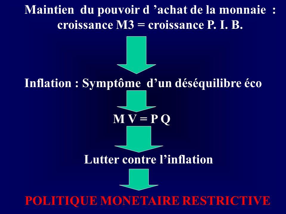 Maintien du pouvoir d achat de la monnaie : croissance M3 = croissance P. I. B. Inflation : Symptôme dun déséquilibre éco Lutter contre linflation POL