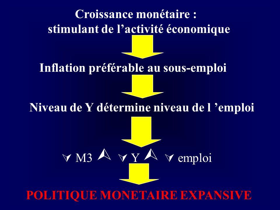 Croissance monétaire : stimulant de lactivité économique Inflation préférable au sous-emploi POLITIQUE MONETAIRE EXPANSIVE Niveau de Y détermine nivea
