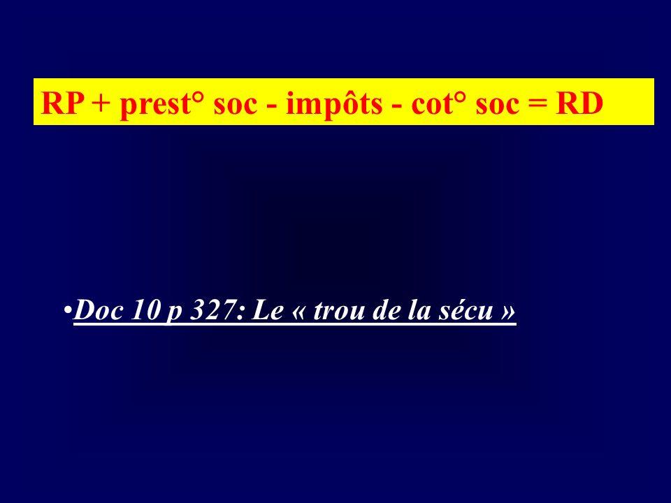 Doc 10 p 327: Le « trou de la sécu » RP + prest° soc - impôts - cot° soc = RD