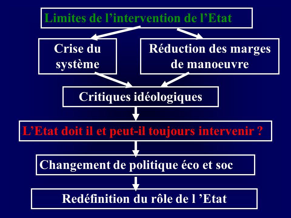B) Les politiques structurelles 1) La protection sociale Mise en place en France par ord 4 oct 1945 Budget social de la nation : 2200 milliards, 27 % du PIB Prestations réparties en 4 branches : Vieillesse (45%), santé (25%), Famille (10%) et chômage (20 %) Les ressources proviennent : des cotisations salariales (20%), des cotisations patronales (50%) et de contributions publiques (30%).