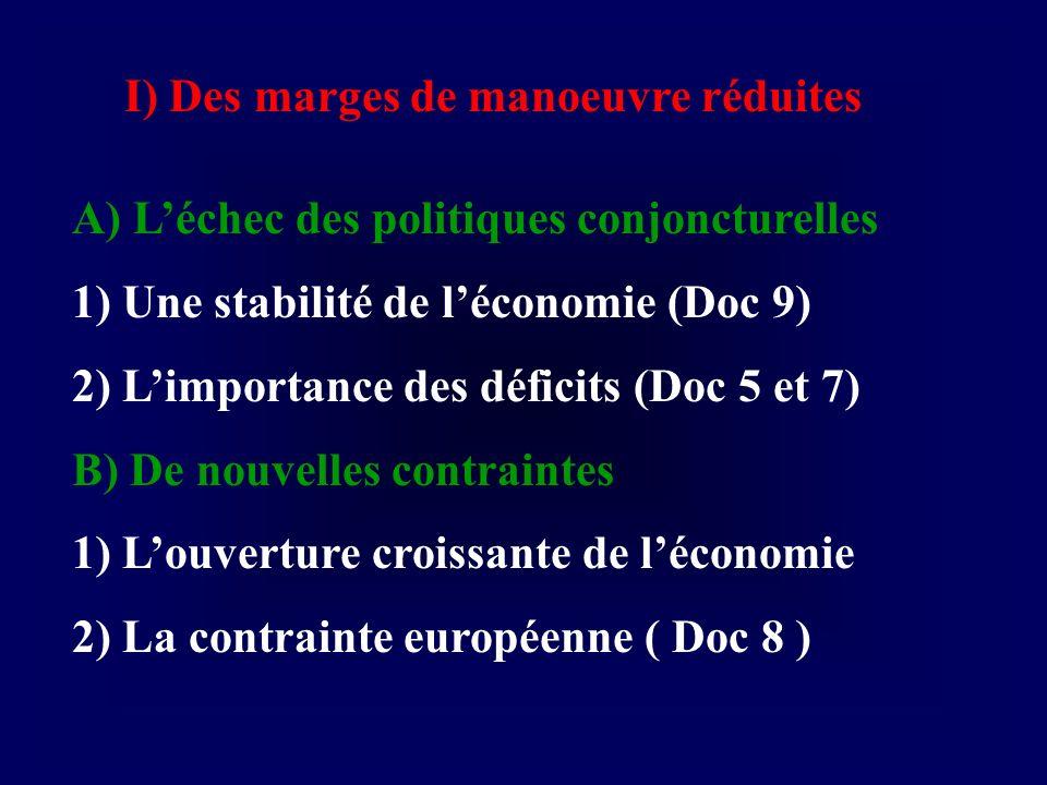 I) Des marges de manoeuvre réduites A) Léchec des politiques conjoncturelles 1) Une stabilité de léconomie (Doc 9) 2) Limportance des déficits (Doc 5