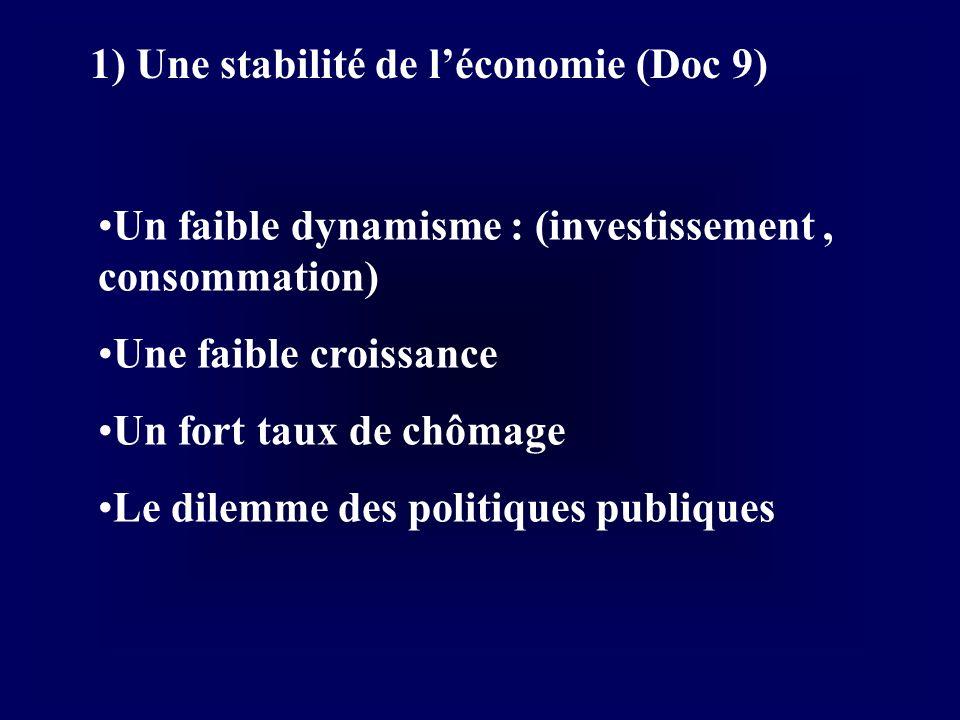 1) Une stabilité de léconomie (Doc 9) Un faible dynamisme : (investissement, consommation) Une faible croissance Un fort taux de chômage Le dilemme de
