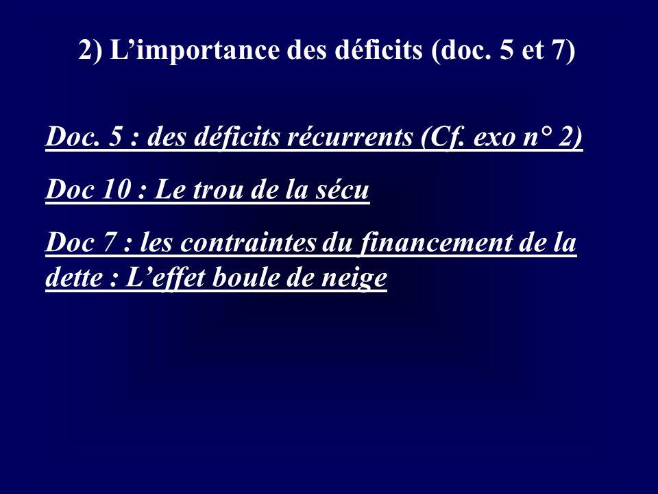 2) Limportance des déficits (doc. 5 et 7) Doc. 5 : des déficits récurrents (Cf. exo n° 2) Doc 10 : Le trou de la sécu Doc 7 : les contraintes du finan