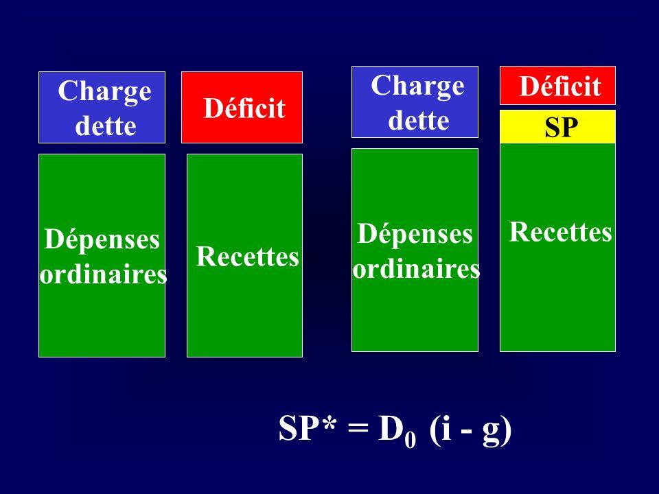 Dépenses ordinaires Recettes Charge dette Déficit Dépenses ordinaires Recettes Charge dette Déficit SP SP* = D 0 (i - g)