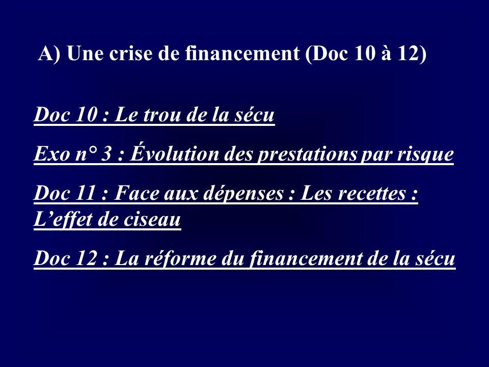 A) Une crise de financement (Doc 10 à 12) Doc 10 : Le trou de la sécu Exo n° 3 : Évolution des prestations par risque Doc 11 : Face aux dépenses : Les