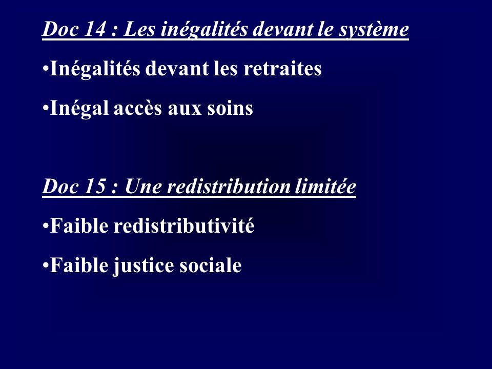 Doc 14 : Les inégalités devant le système Inégalités devant les retraites Inégal accès aux soins Doc 15 : Une redistribution limitée Faible redistribu